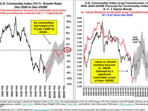 Here's why value stocks could have it all over growth stocks in the next 4 years