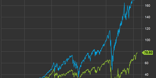 If you think it's time to shift to value stocks, here are Wall Street's favorites
