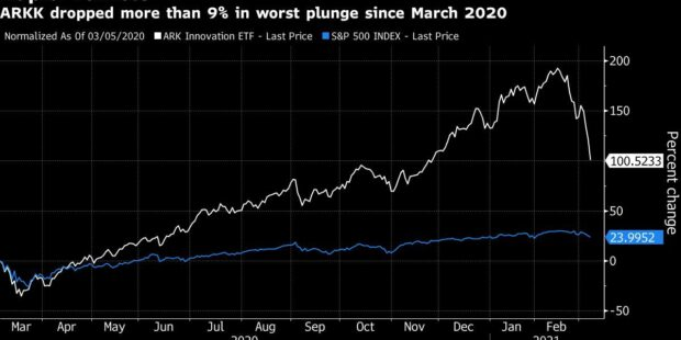 Cathie Wood's Ark ETFs Are in Freefall as Tech Selloff Resumes