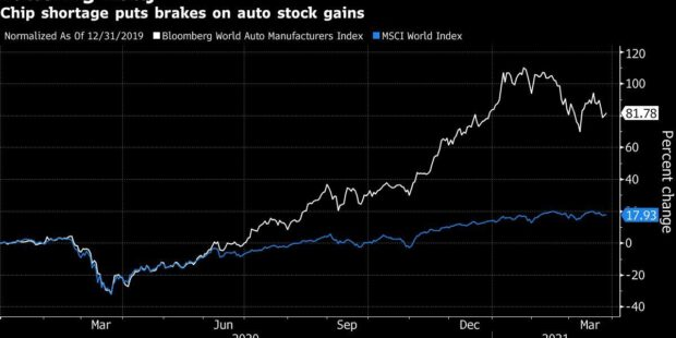 Here's How the World's Chip Shortage Is Playing Out for Stocks