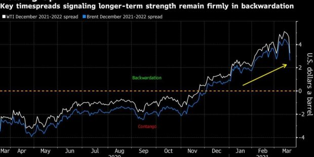 Oil's Plunge Was Sign of a Market That Got Too Bullish, Too Fast