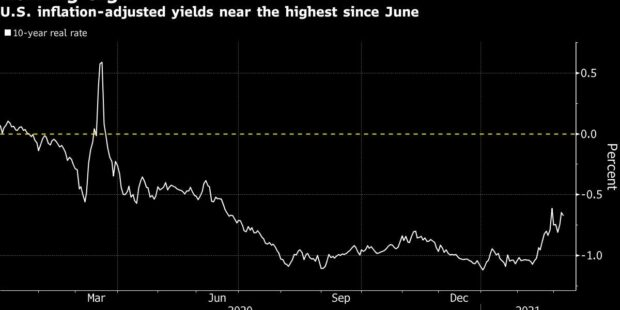 Stimulus-Fueled Risk Bounce Likely to Come With Higher Yields