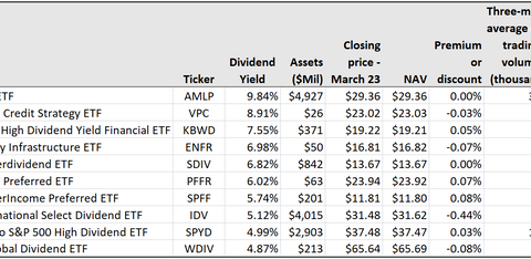 These 10 highest-yielding dividend-stock ETFs provide income in a low-rate world