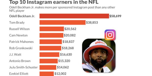 This NFL player earns more per Instagram post than anyone in football