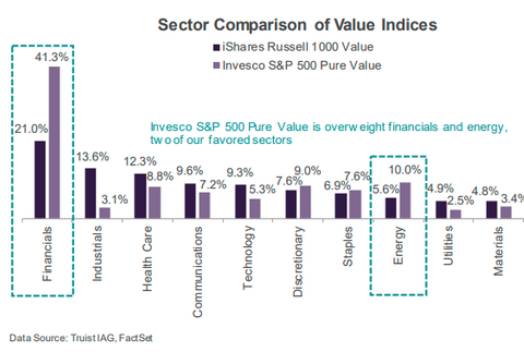 Value stocks have lagged for years
