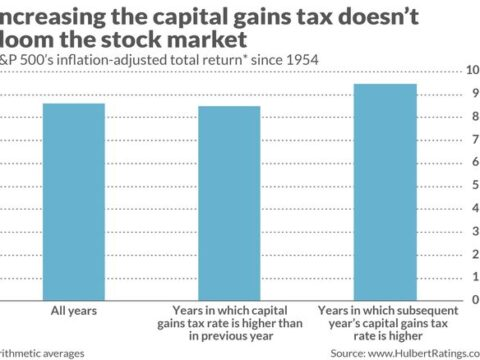 A higher capital-gains tax won't sink the stock market — and here's why