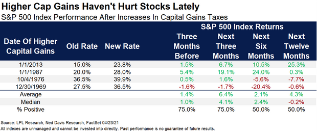 Capital gains tax hike? Why the stock market bounced back so fast
