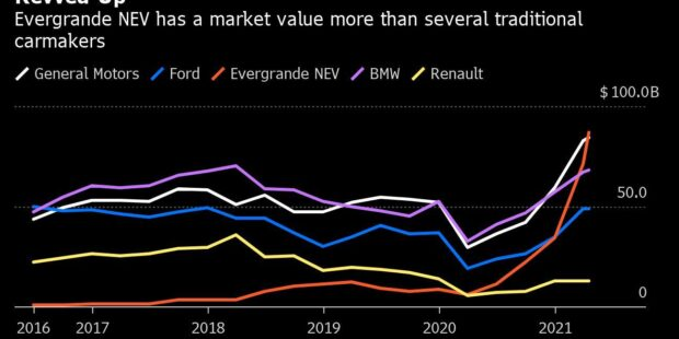 China's $87 Billion Electric-Car Giant Hasn't Sold a Vehicle Yet
