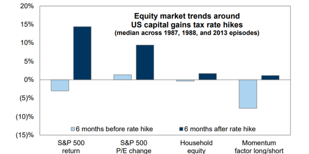 Get ready for $178 billion of selling ahead of the capital-gains tax hike. These are the stocks most at risk.