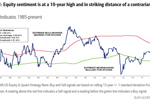 'Increasingly euphoric' stock-sentiment gauge is about to send a sell signal
