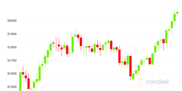 Market Wrap: Ether Jumps to All-Time High as Bitcoin Stalls Despite JPMorgan's $130K Call