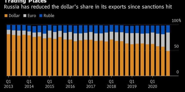 Russia Ditches the Dollar in More Than Half of Its Exports