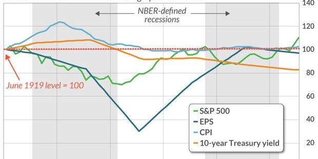 Stock investors can only hope the post-COVID 2020s aren't like the 'Roaring '20s'