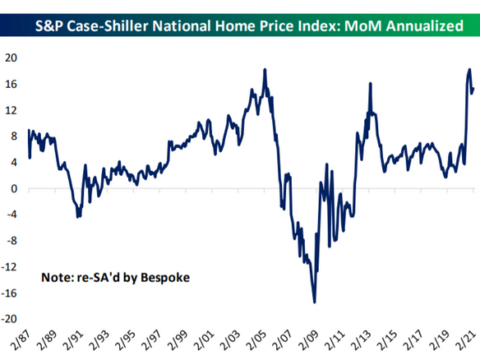 The Fed is standing aside as house prices rip higher — but here's what could get in the way
