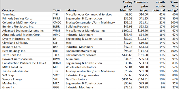 These infrastructure stocks could rise up to 41% in a year on Biden's massive spending plan, analysts say