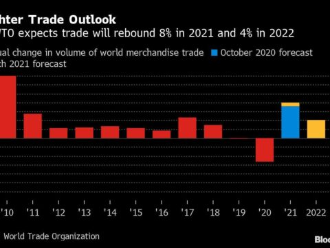 World Economy Risks 'Dangerously Diverging' Even as Growth Booms