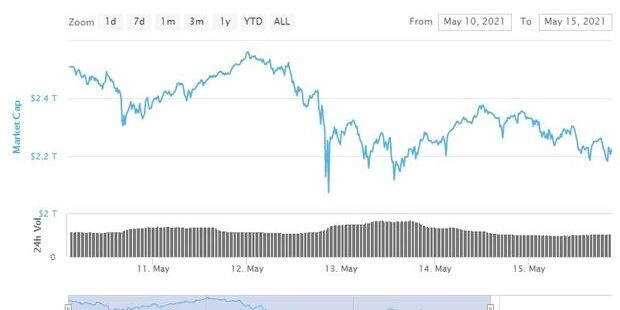 Bitcoin and dogecoin lead a wipeout of a half trillion dollars of crypto value