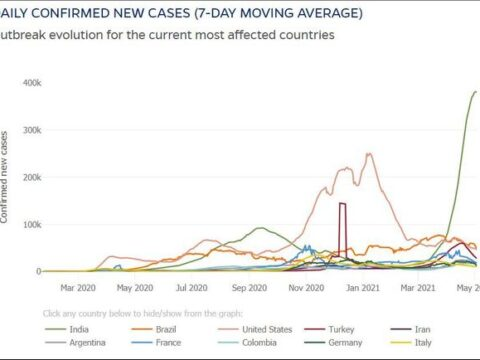 Coronavirus Update: India becomes second country with case tally of 20 million