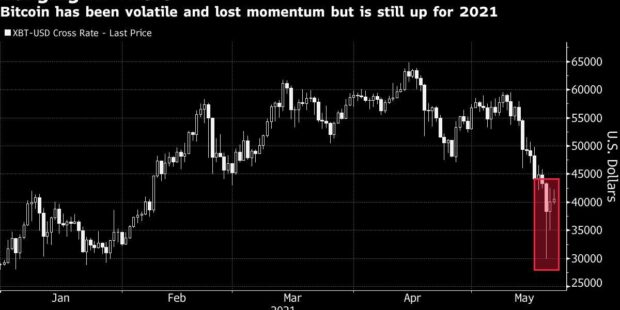 Crypto Limps to Weekend After Hammer Blows From Musk, China, Tax