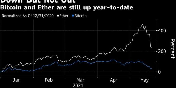 Crypto 'Recipe for Disaster' Keeps Bitcoin, Ether Under Pressure
