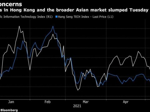 Global Tech Selloff Deepens as Chinese Index Sinks 30% From High