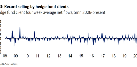 Hedge funds had become 'extreme' sellers of stocks even before Yellen's interest-rate remarks. Here's why.