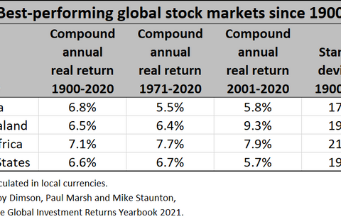 If you want to own international stocks, invest in these 3 countries instead of China