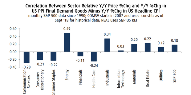 Inflation scare? The stocks that perform best — and worst — when prices rise