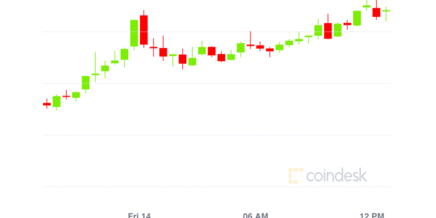 Market Wrap: It's 'Doge Day Afternoon' as Memecoin Jumps 47%; Ether and Bitcoin Rise