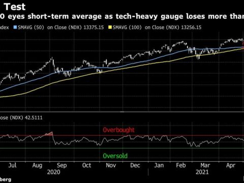 Stocks, Futures Drop as Inflation Worry Hurts Tech: Markets Wrap