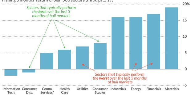 Why the bull market in stocks won't be over until these 3 S&P 500 sectors sing