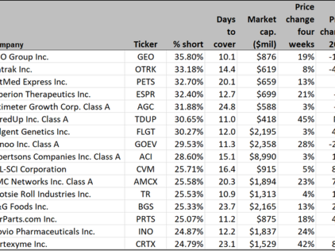 16 short-squeeze targets in the stock market, including Canoo, Tootsie Roll and a prison operator