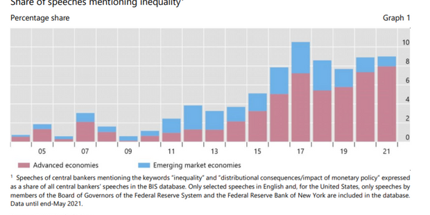 Global central bankers are talking more frequently about economic inequality
