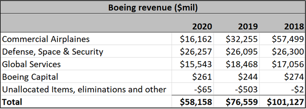 Here's why Boeing's stock will soar