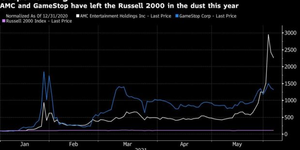 Russell Reshuffle May Spell Trouble for Highflying Meme Stocks