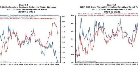 Since 2008, this has been the biggest signal for stock direction. Here's where it's telling investors to go now.