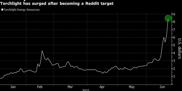 Tiny Texas Oil Driller Hyped on Reddit Surges 130% in a Week