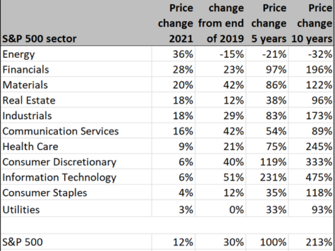 Want to get in on hot energy stocks? Wall Street favors these 20 picks for gains up to 40%