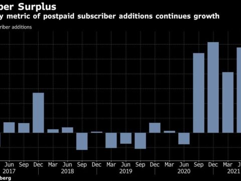 AT&T Tops Earnings Estimates on Surging Subscriber Growth