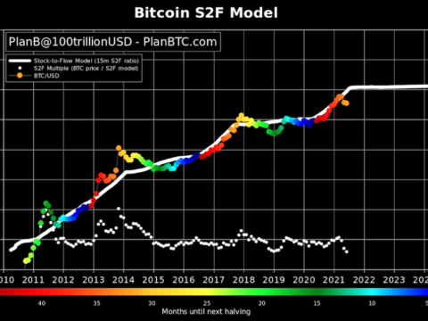Bitcoin Stock-to-Flow Model, Rooted in 'Hard Money' Narrative, Goes Off Course