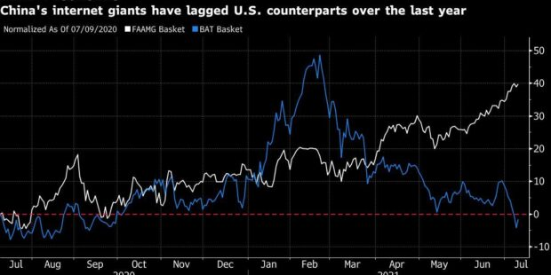 China Tech's Stock Pain Shown in Widening Gap With U.S