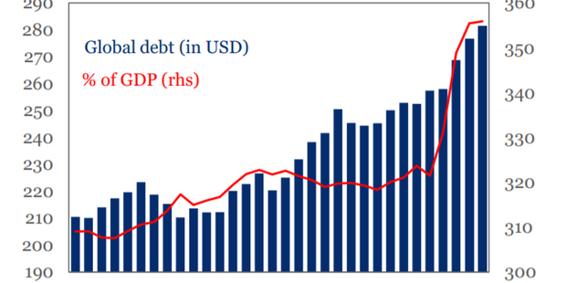The looming stagflationary debt crisis will deliver a one-two punch to markets and economies