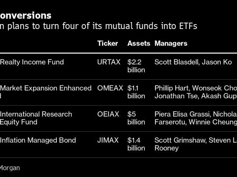 ETF Weekender: JPMorgan's$10 Billion Switch and Cathie Wood on China