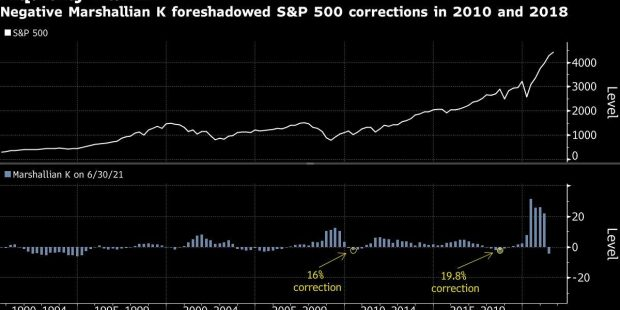 Liquidity Is Evaporating Even Before the Fed Taper Hits Markets