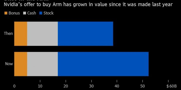 SoftBank's Arm Deal Gets More Enticing, Even With Major Hurdles