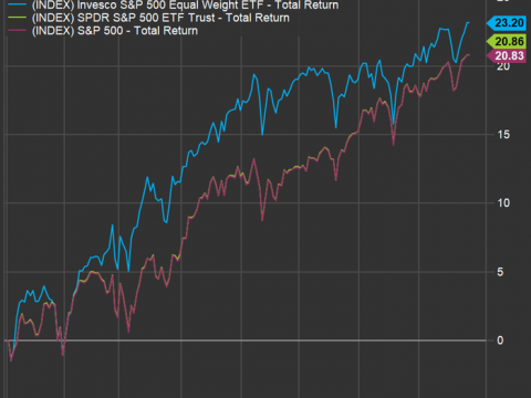 These 20 'left behind' stocks among the S&P 500 are expected to rise up to 59% over 12 months
