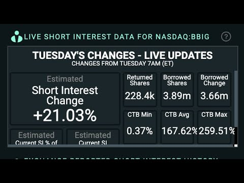 BBIG shorts are doubling down. Squeeze appears to be like more doubtless. #BBIGSqueeze #stocks #shorts #AMCstock