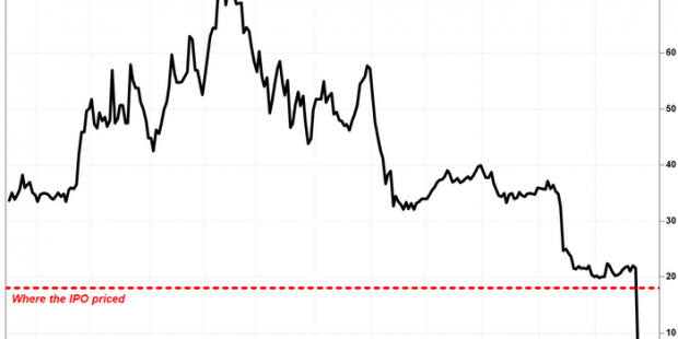 Eargo stock plummets to record low as the former hot IPO is now a target of a DOJ criminal probe