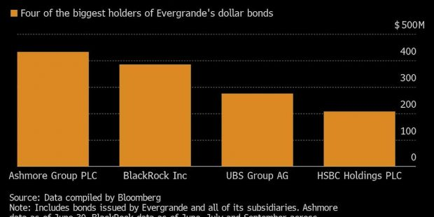 No Sign of Coupon Payment; Shares Drop 12%: Evergrande Update