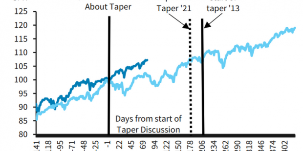 Taper that pessimism, Barclays says: Fed's actions won't derail U.S